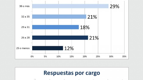 Resultados Encuesta STCLE 2015 - Parte 1 de 4
