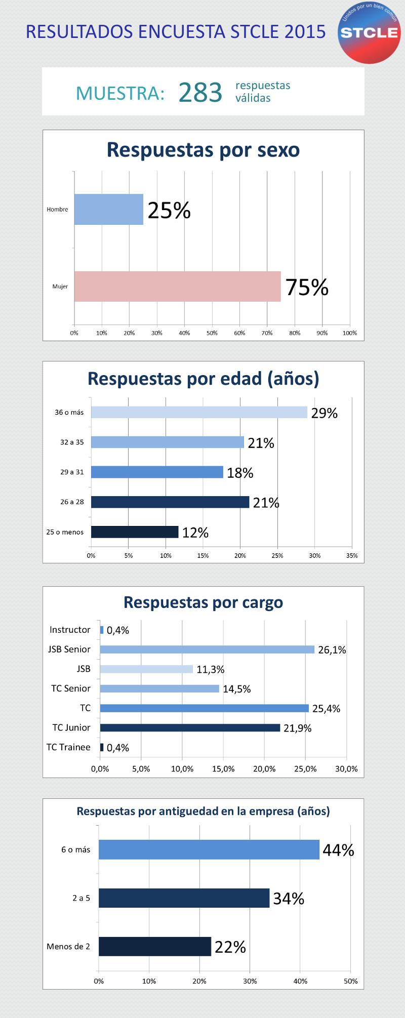 Encuesta STCLE 2015 - Punto 1